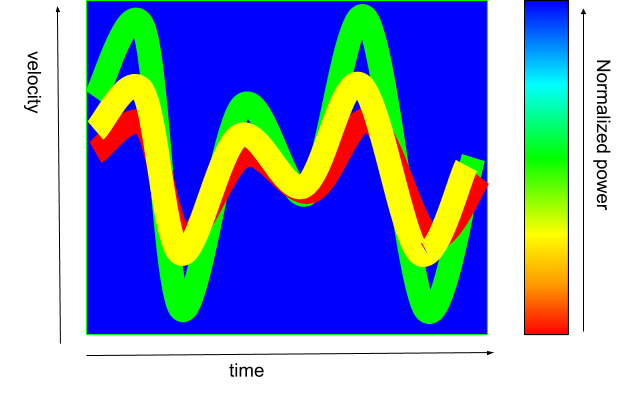 2D-visualisation-of-range-speed-frequency