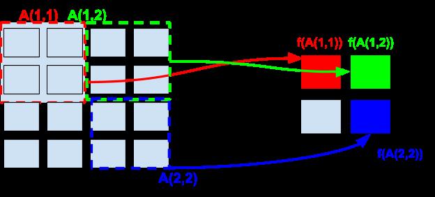 4x4-input-matrix