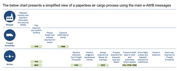 AWB-process