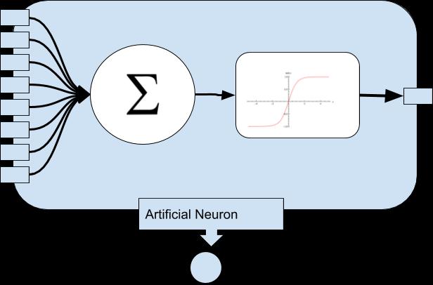 Artificial-Neuron-in-radar