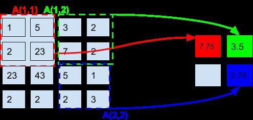Average-pooling-in-radar