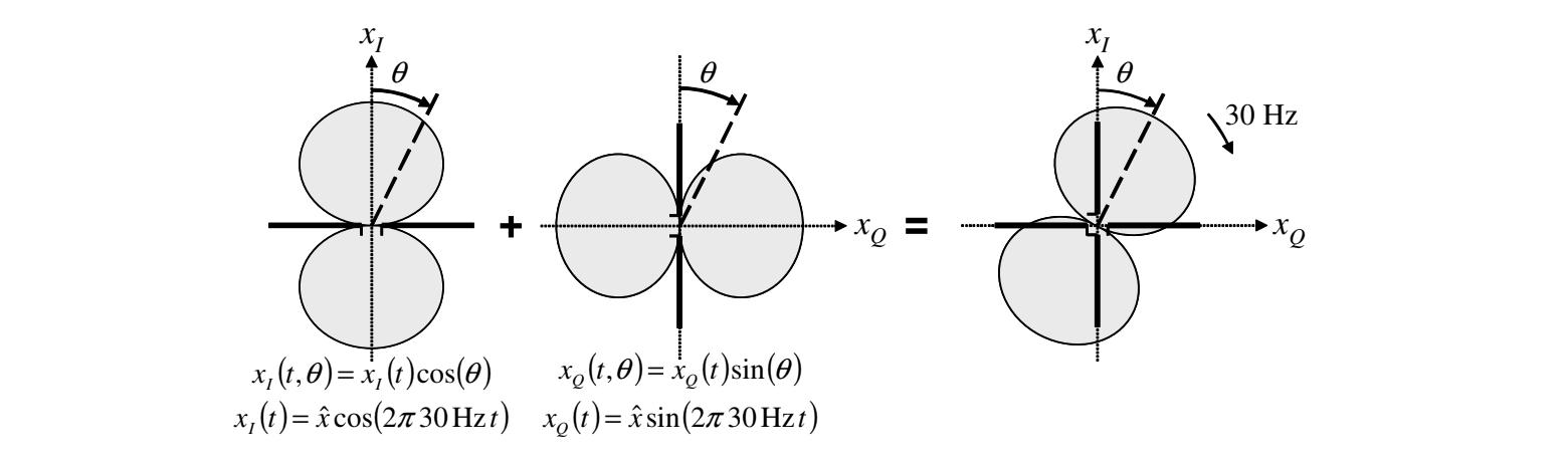 Fig 5. Crossdipol with quatrature components , www.skyradar.com