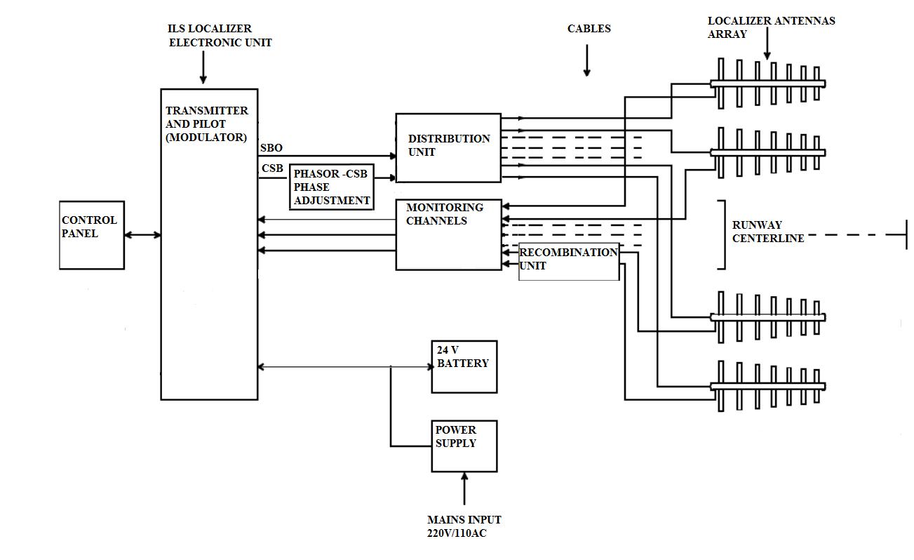 Fig1. ILS block diagram , www.skyradar.com