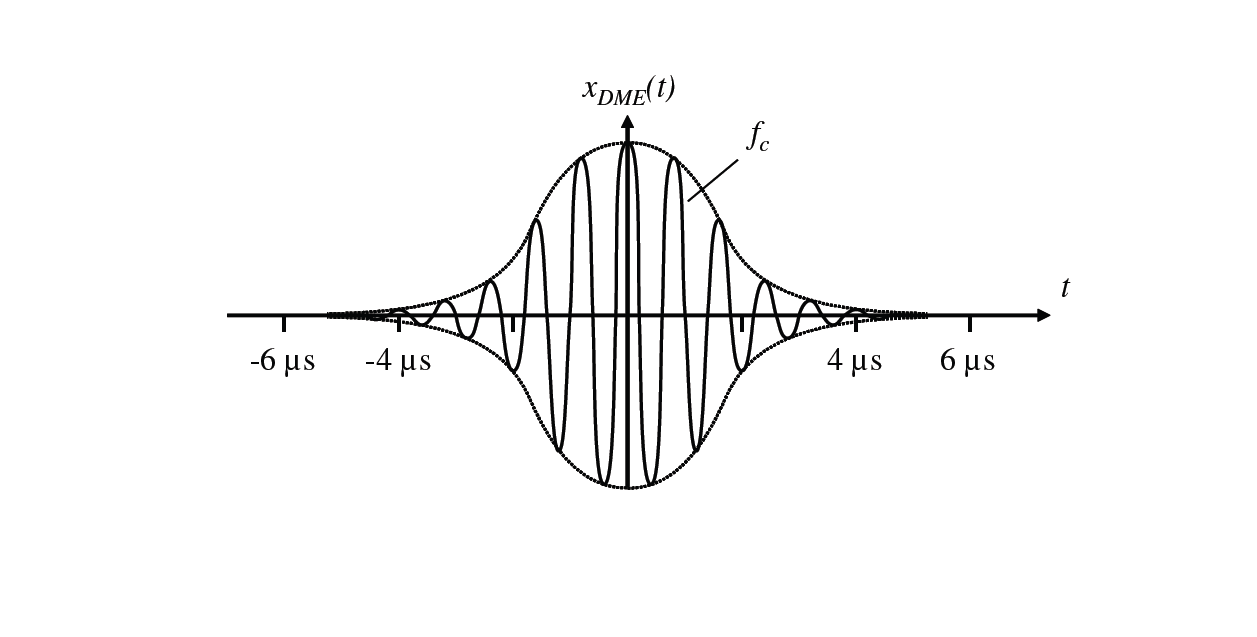 Fig 10. PAM of the high-frequency signal by a Gaussian pulse