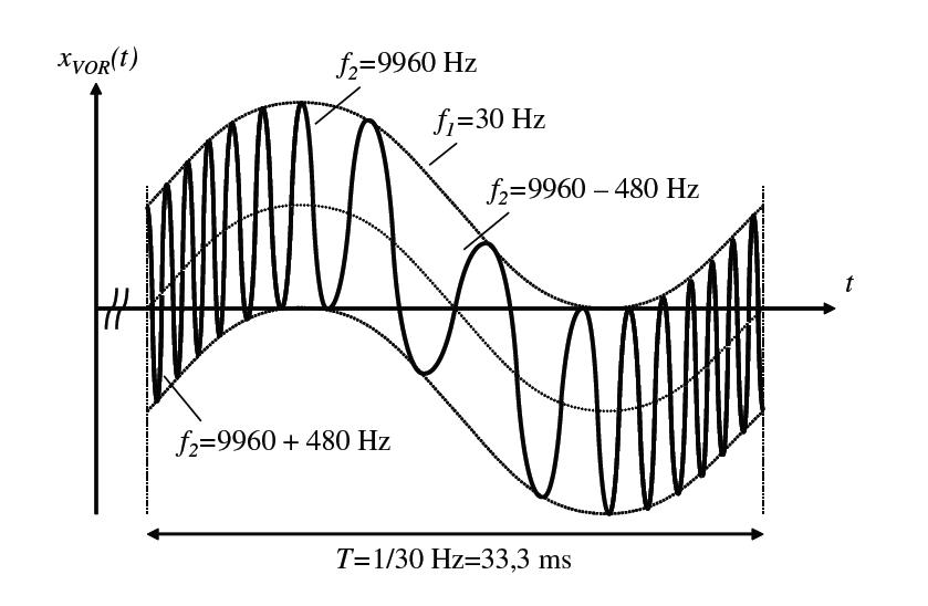 Fig 2. VOR without ident