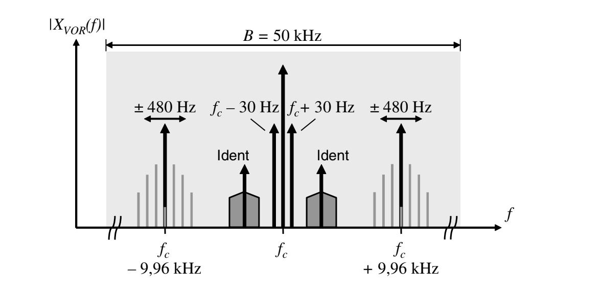 Fig 3. Magnitude spectrum of the VOR radiated signal , www.skyradar.com