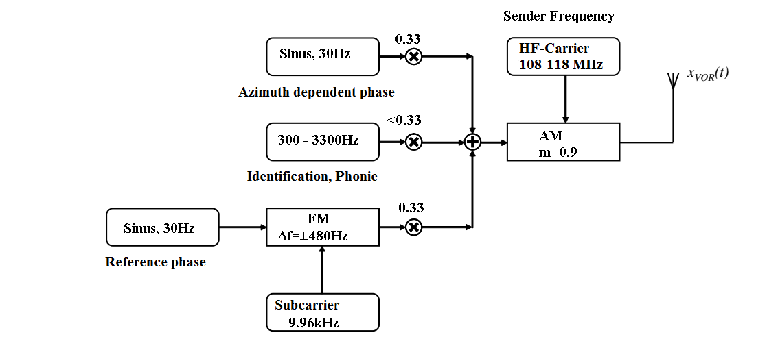 Fig4-Signal-composition-of-a-CVOR-1
