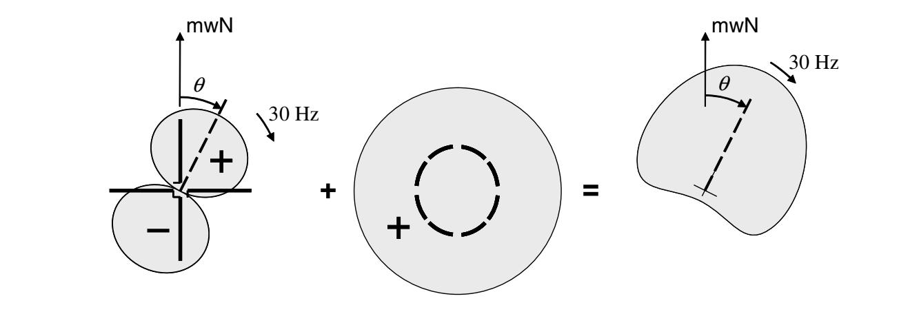 Fig 6: Generation of the Cardioid-form antenna characteristics , www.skyradar.com