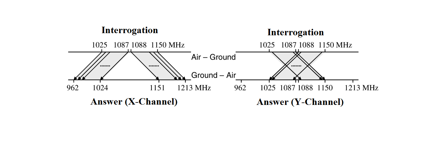 Fig 7. Conception of the X and Y channels at the DME , www.skyradar.com
