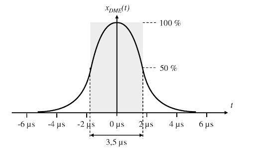 Fig 9. Gauss form of the DME Pulse