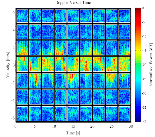 Doppler-spectogram