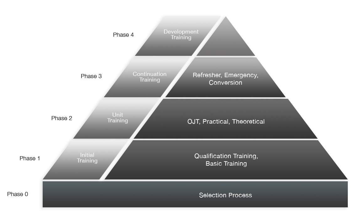 ICAO qualification pyramid for ATSEP and ATCO