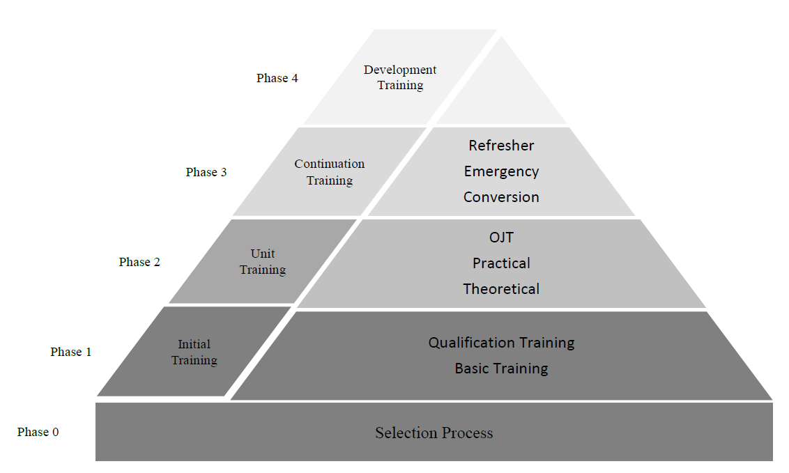 ICAO-training-pyramid