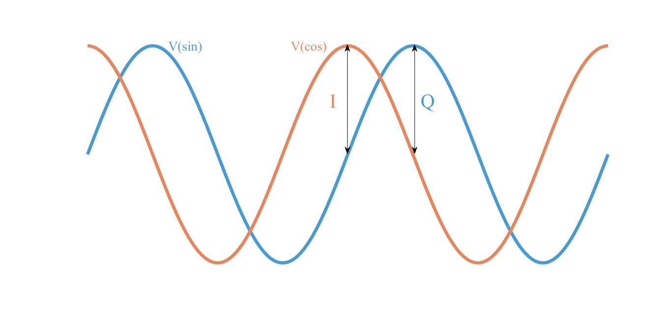 IQ signal