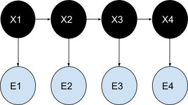 Labelled Markov Chain