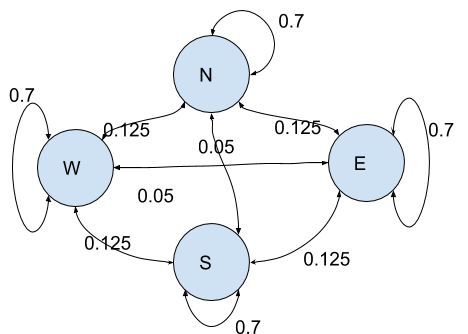 A Markov process is usually represented by a graph where the relations between the states are coded by connections