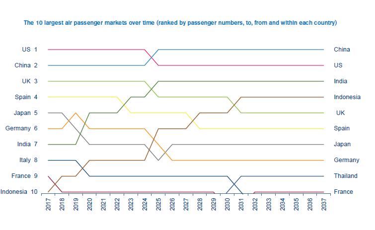 Passenger-figures