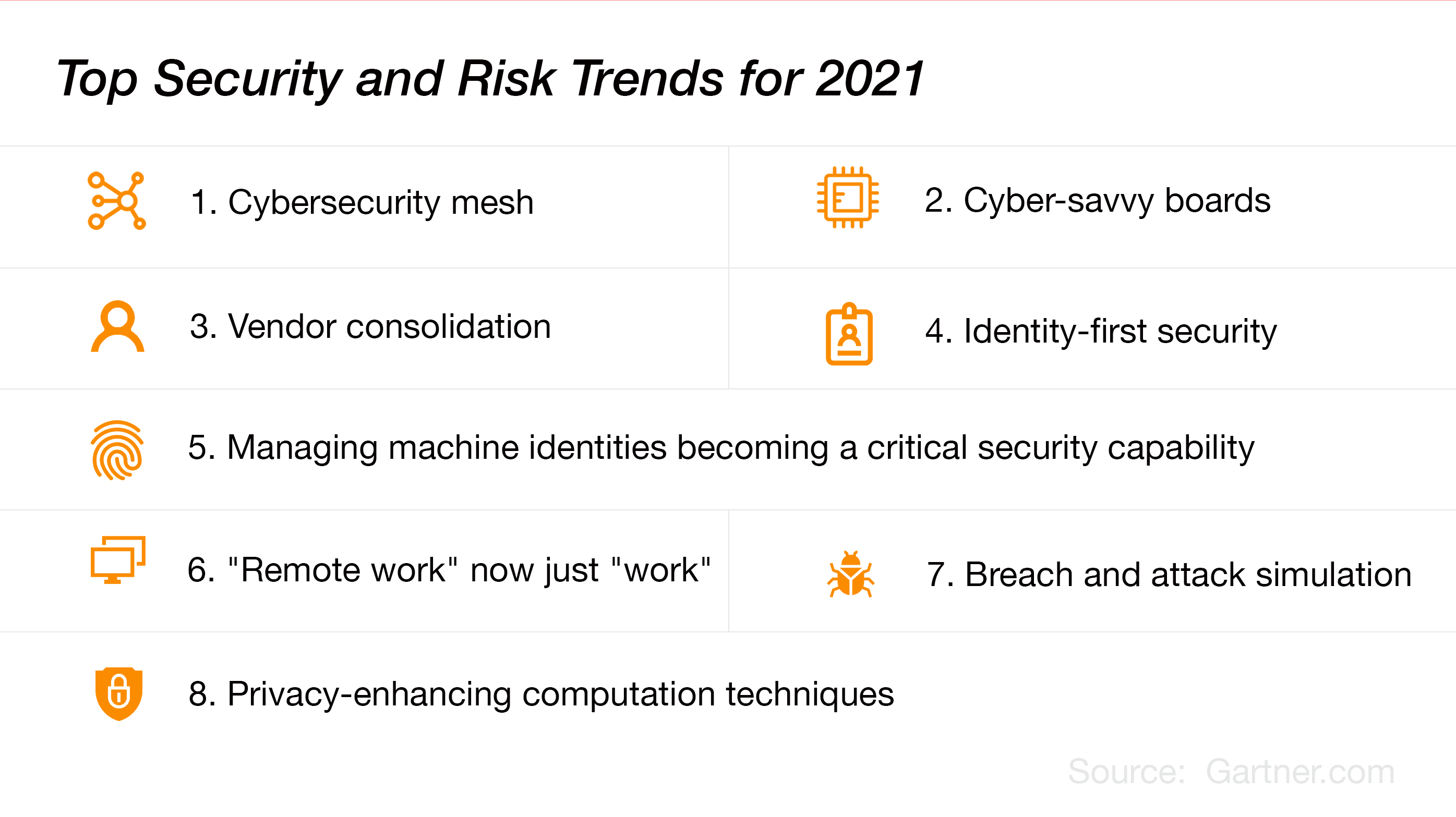 SkyRadar-Gartner-Cybersecurity-trends2021