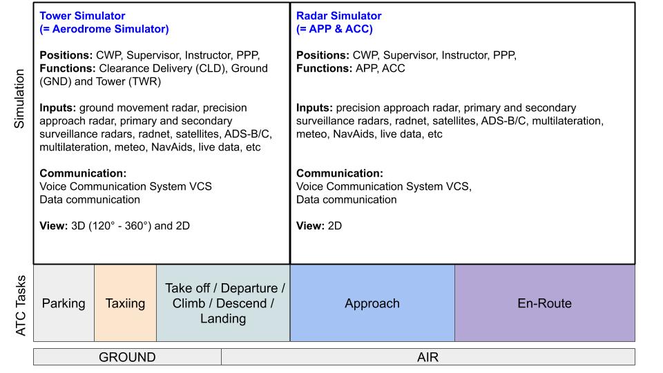 TWR, APP, ACC, Aerodrome, Radar Simulator