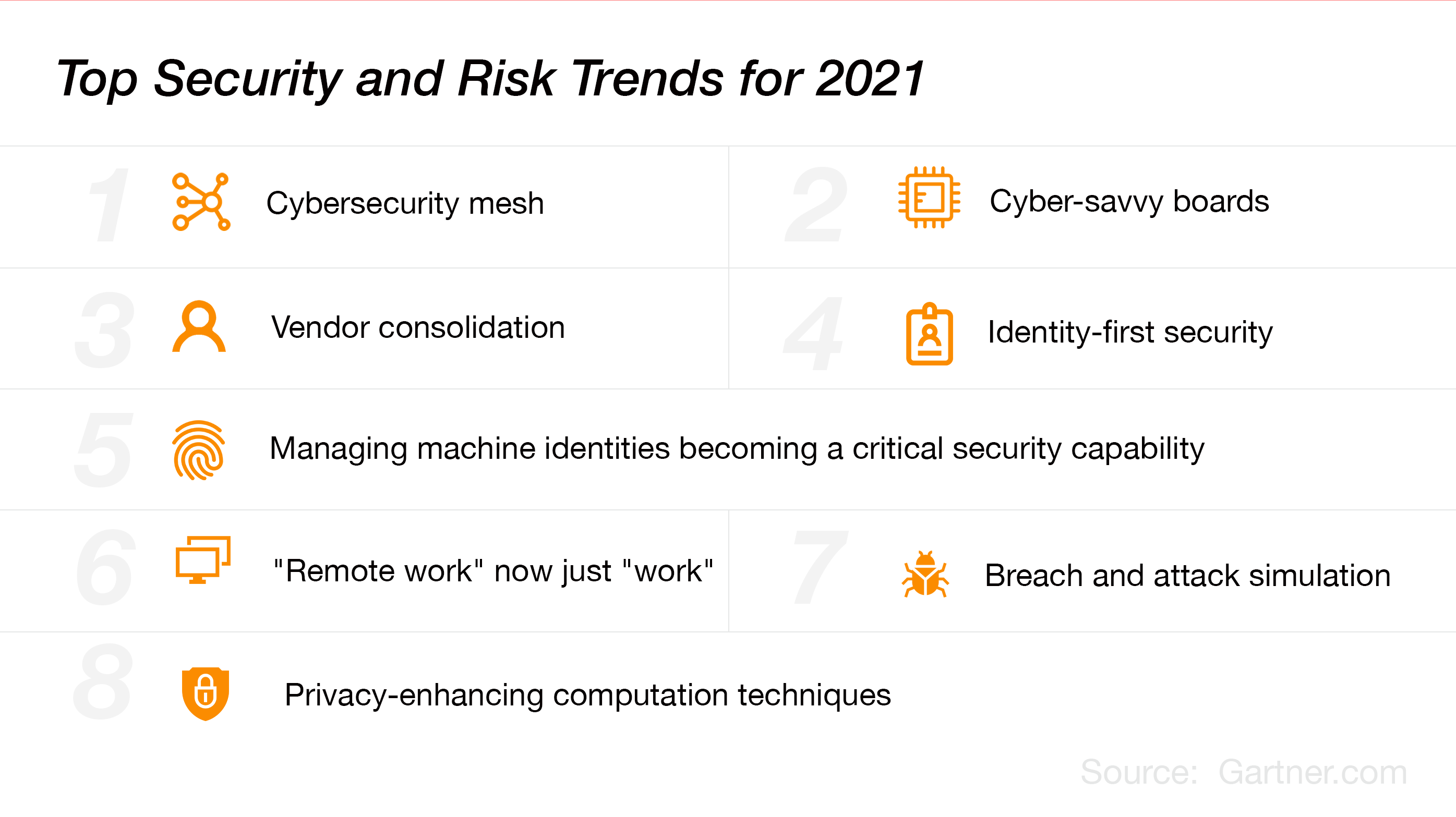 Top-Security-and-Risk-Trends-for-2021