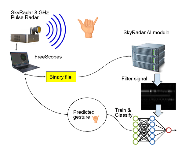 Tutorial-Using-the-NextGen-8-GHz-Pulse-Module-for-Artificial-Intelligence-to-Understand-Finger-Counting-Based-Gestures-07
