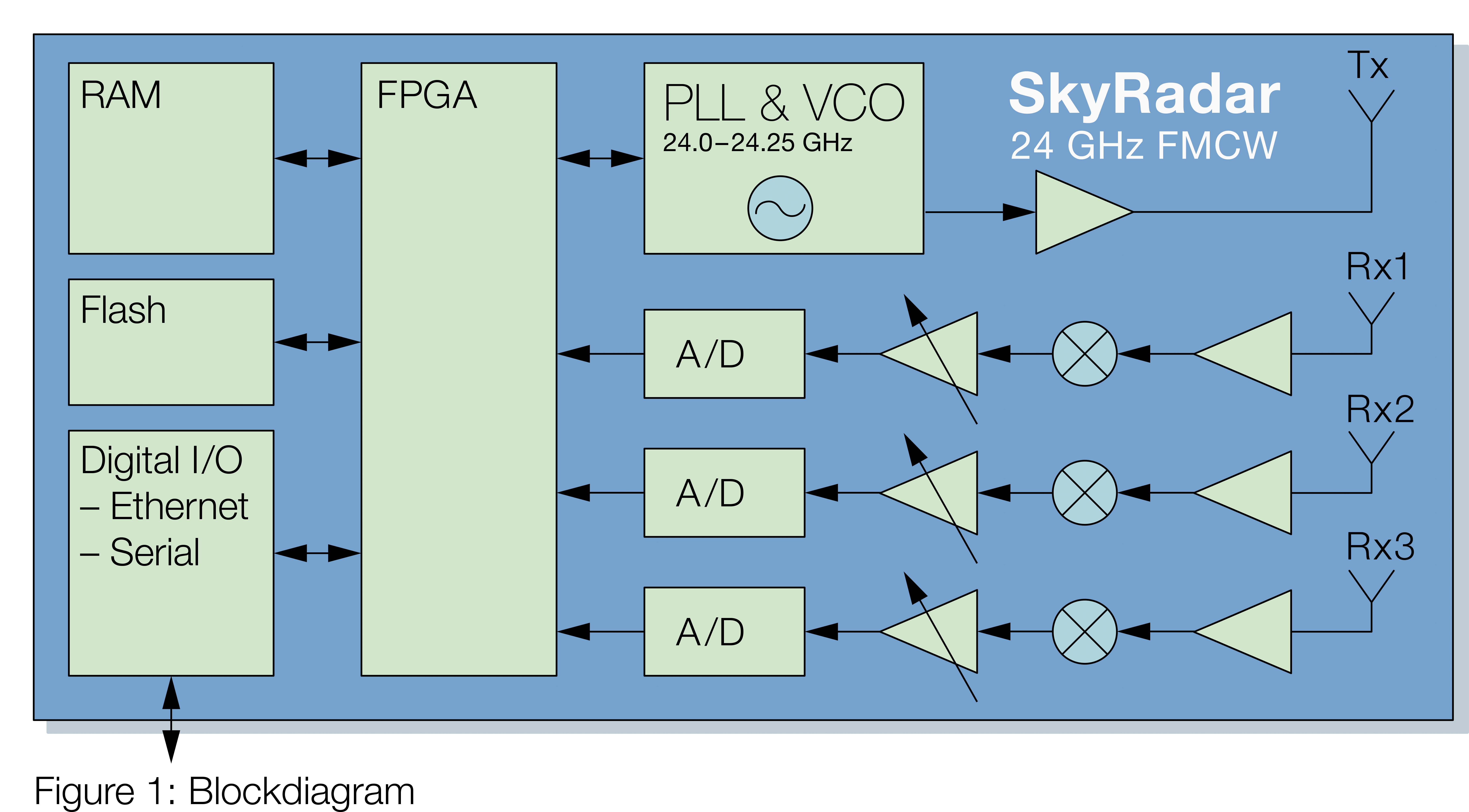 SkyRadar-24-GHz-FMCW-training-radar