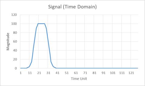 mirrored-fft-plot-in-a-pulsed-doppler-radar-01