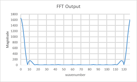 mirrored-fft-plot-in-a-pulsed-doppler-radar-02