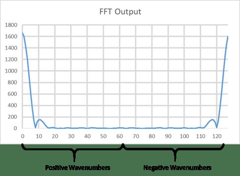 mirrored-fft-plot-in-a-pulsed-doppler-radar-03