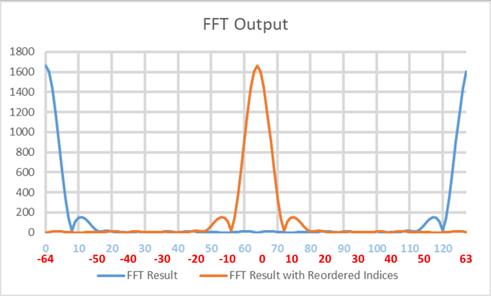 mirrored-fft-plot-in-a-pulsed-doppler-radar-04