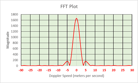 mirrored-fft-plot-in-a-pulsed-doppler-radar-05