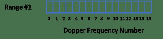 mirrored-fft-plot-in-a-pulsed-doppler-radar-07
