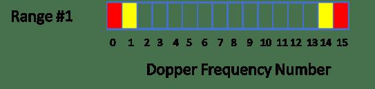 mirrored-fft-plot-in-a-pulsed-doppler-radar-08