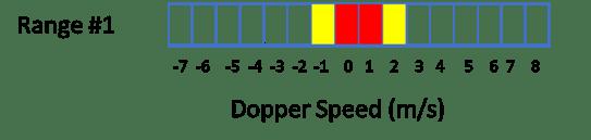 mirrored-fft-plot-in-a-pulsed-doppler-radar-09