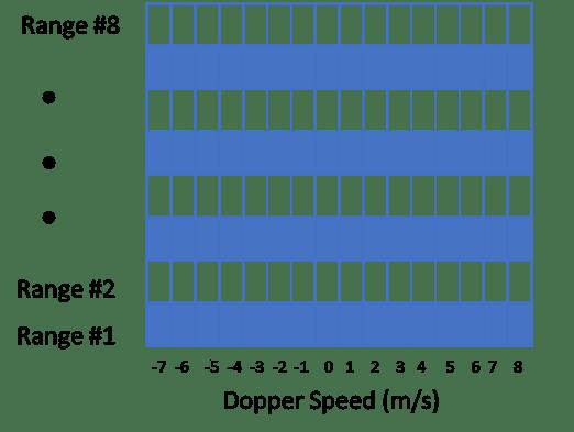 mirrored-fft-plot-in-a-pulsed-doppler-radar-10
