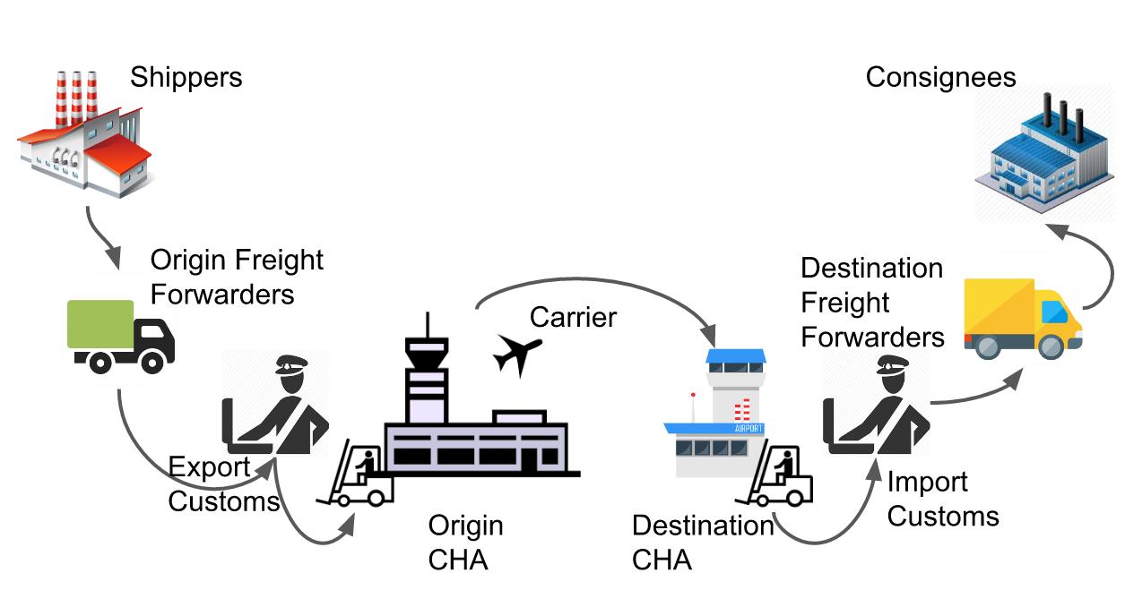 IATA-supply-chain