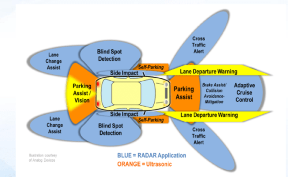 Radar-applications in a car