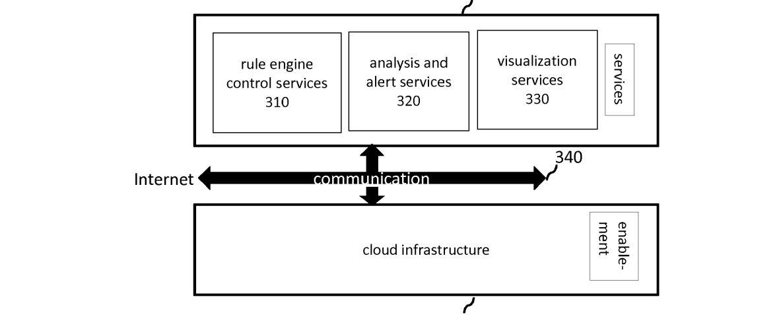 rule-engine-cloud