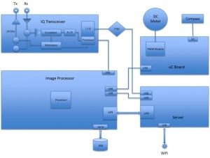 SkyRadar Modular Radar Training System - Base Unit Block Diagram