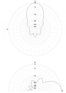 SkyRadar Antenna Diagrams of the antenna array with in-phase power supply;