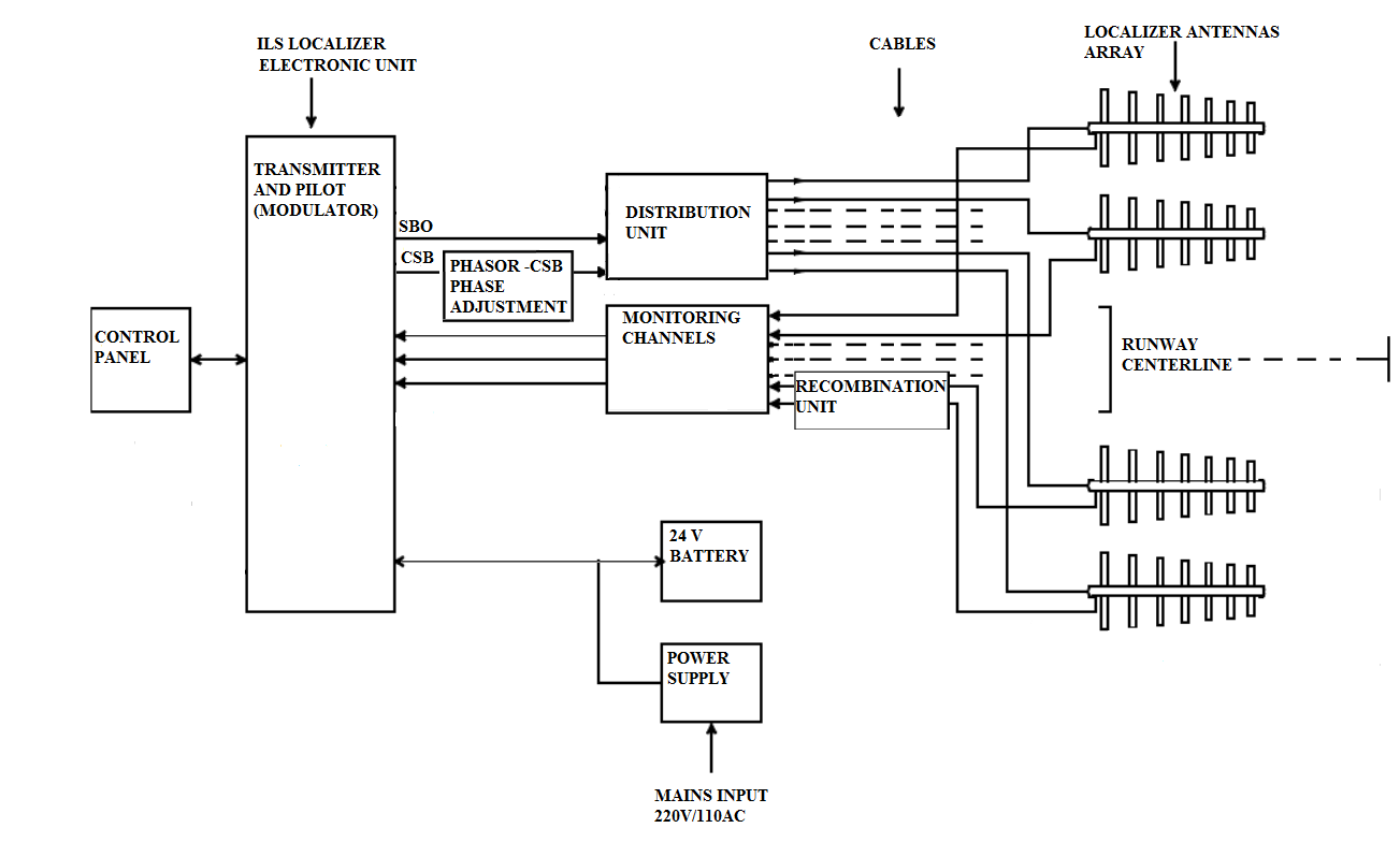 Figure 1 Block Diagram Of A Fm Transmitter And B Fm Receiver